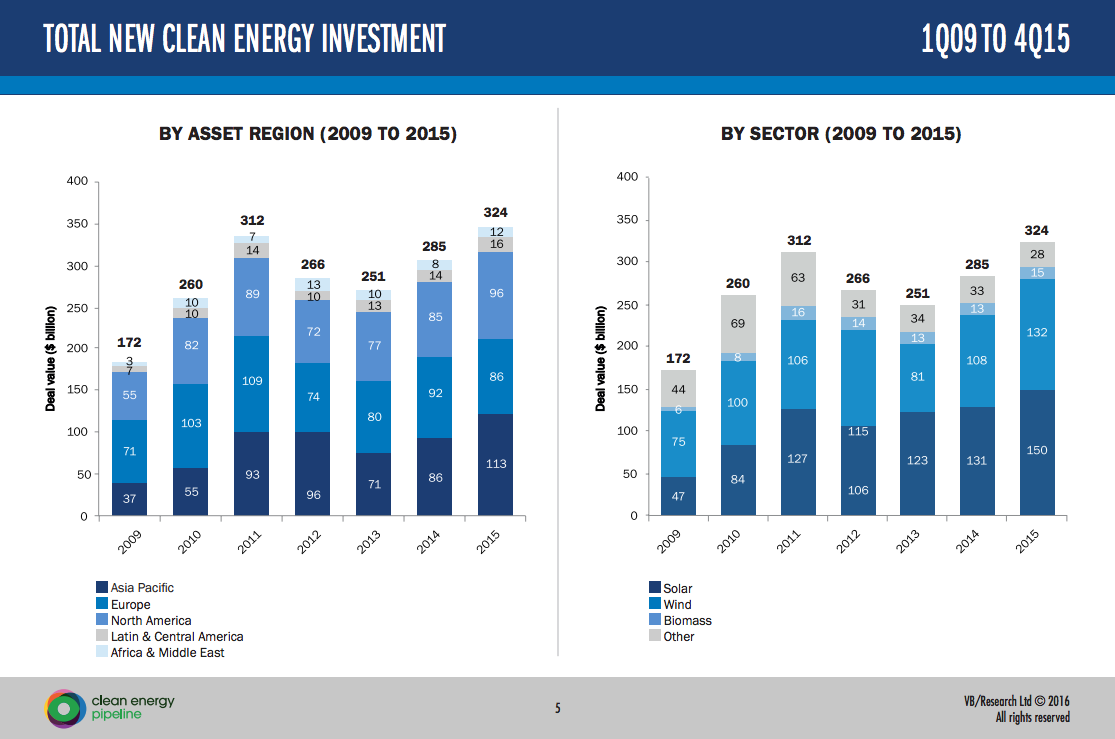 So 2015 was a good year for renewables, or was it?